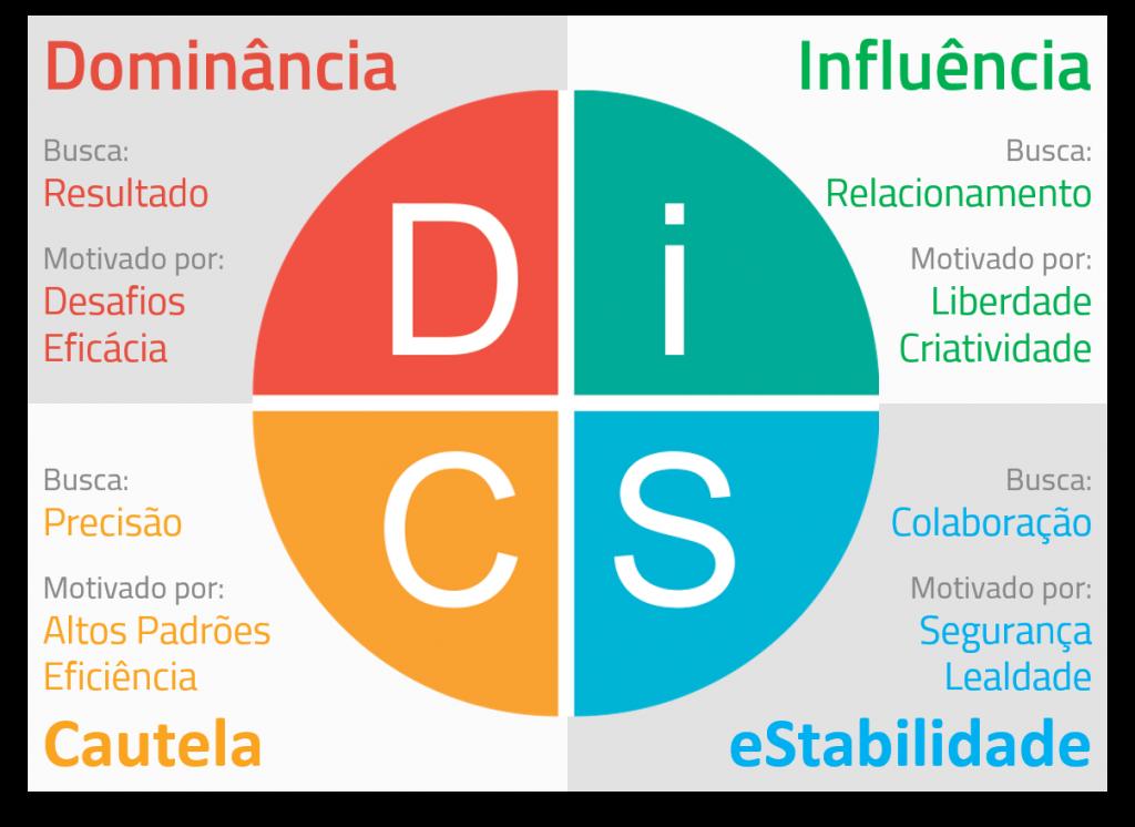 disc assessment perfil comportamental coaching