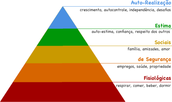 necessidades fisiológicas maslow coaching